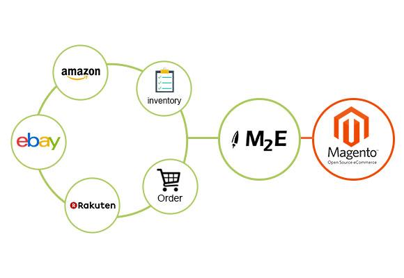 M2e-Pro-integration